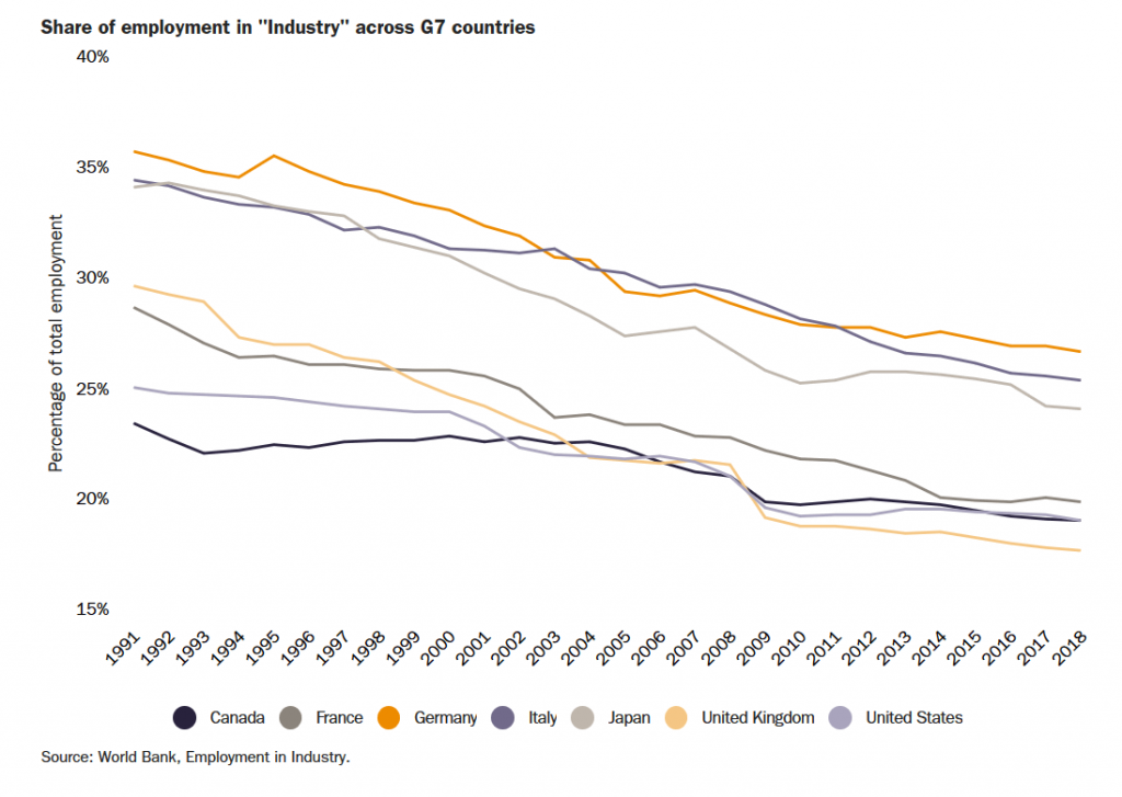 Employment Share Across G7 Nations