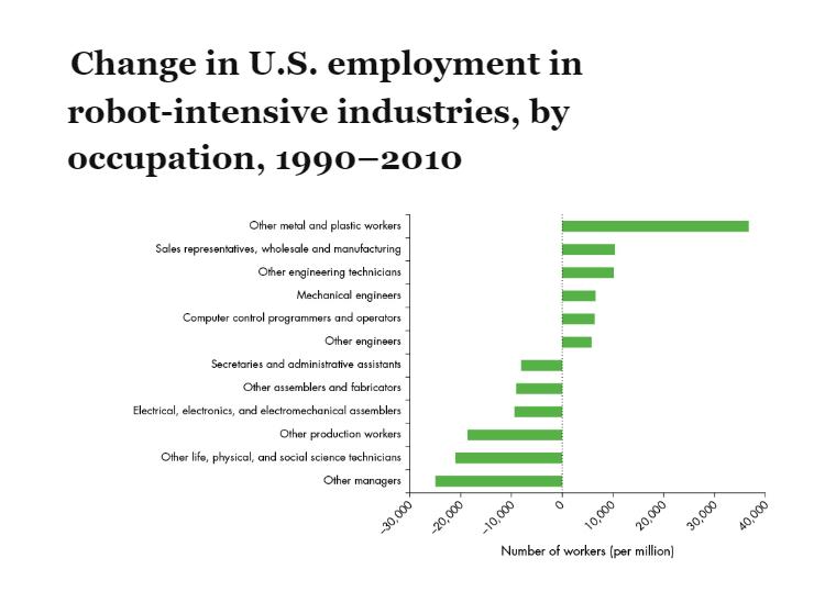 Robot Intensive Industry Changes