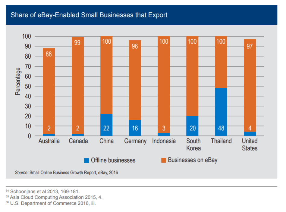 eBay Enabled Exporters